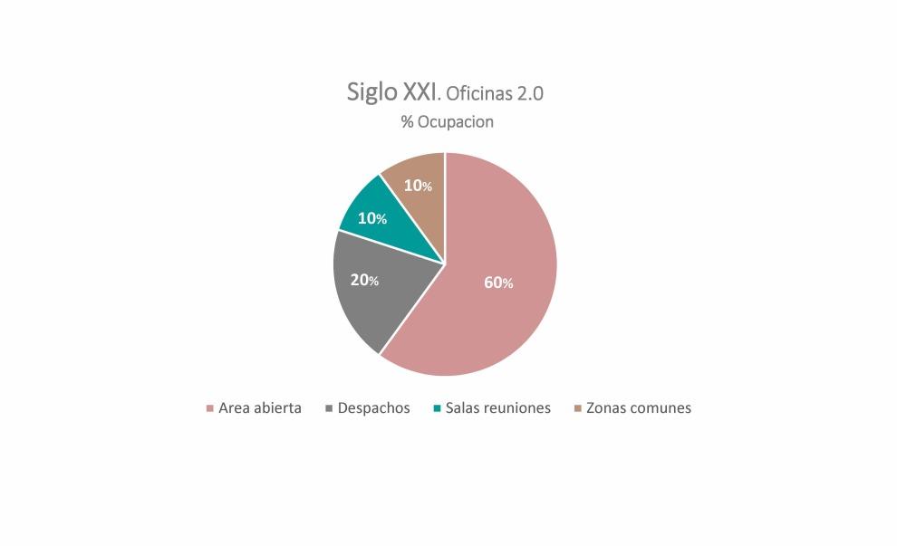 grafico-2-ocupacion